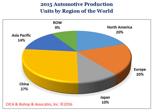 Global And China Automotive Connector Industry Report furthermore Chart together with Ins besides Ev Charging Port Equipment Industry besides Global Automotive Connectors Market. on market share automotive connector