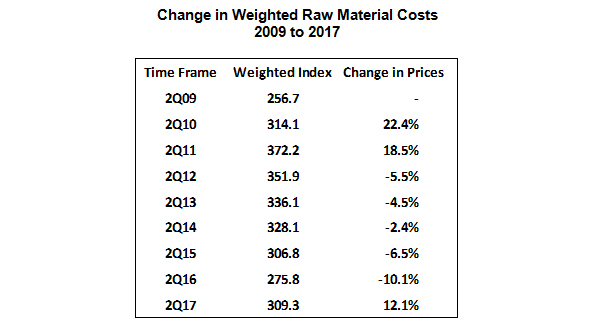 Five Years of Declining Raw Material Costs Ended   TTI, Inc