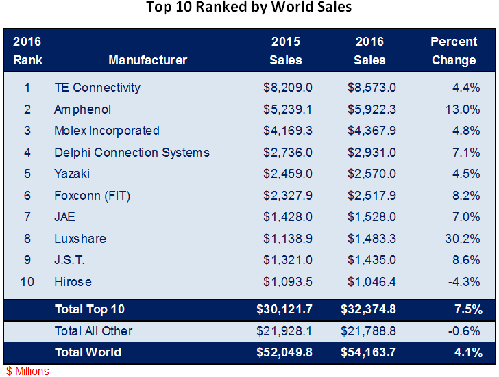 Top Connector Manufactures Ranked By World Sales