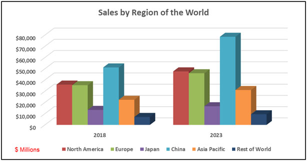 2018 World Cable Assembly Market   TTI, Inc