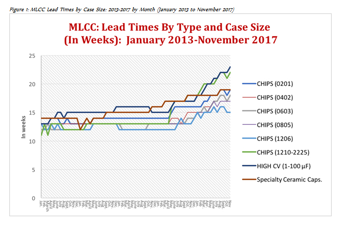 Mlcc And Thick Film Chip Resistors Supply Chain Review