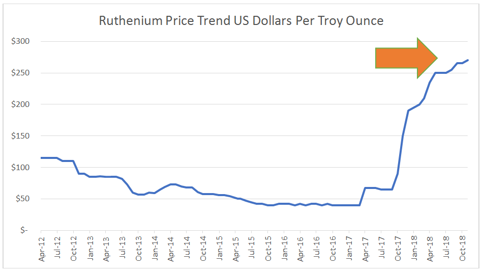 Ruthenium Price Per Troy Ounce (April 2012 to November 2018)