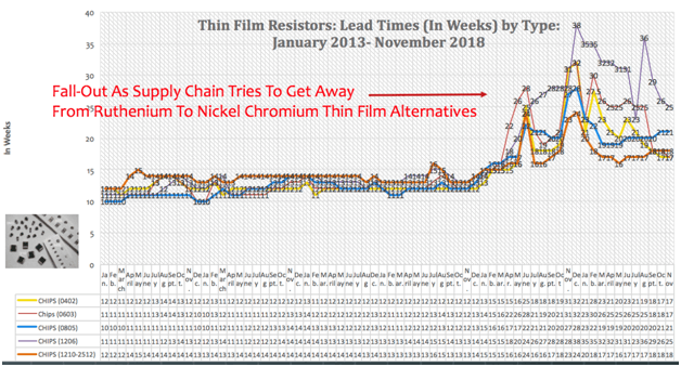 Thin Film Chip Resistor Lead Times by Month (January 2013 to November 2018)