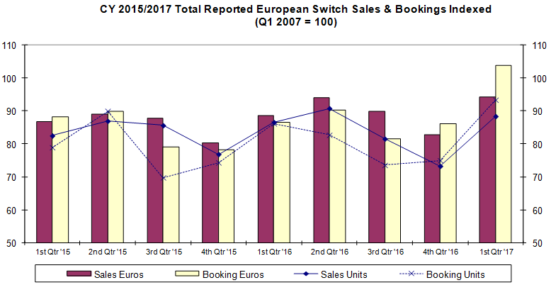 Total Reported European Switch Sales & Bookings Indexed