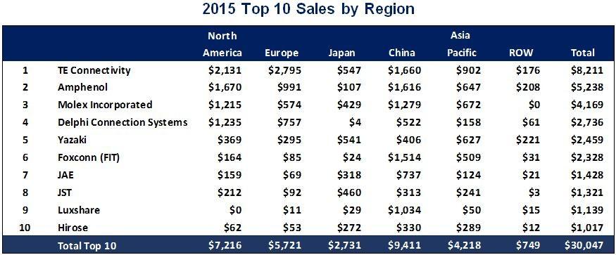 Top 10 Market Share By Region Tti Inc