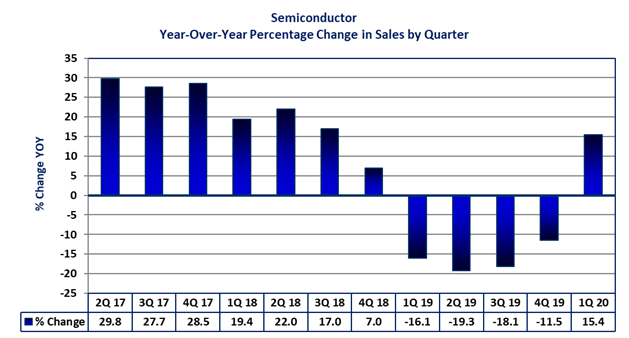 Semiconductor Year-Over-Year Percentage Change in Sales by Quarter
