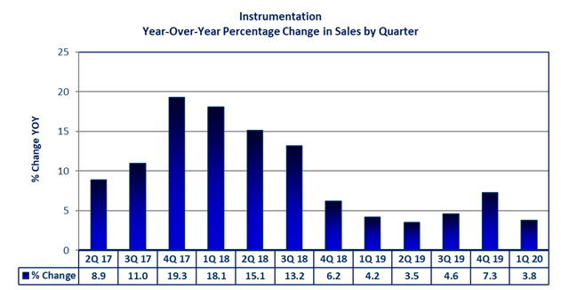 Instrumentation Year-Over-Year Percentage Changes in Sales by Quarter