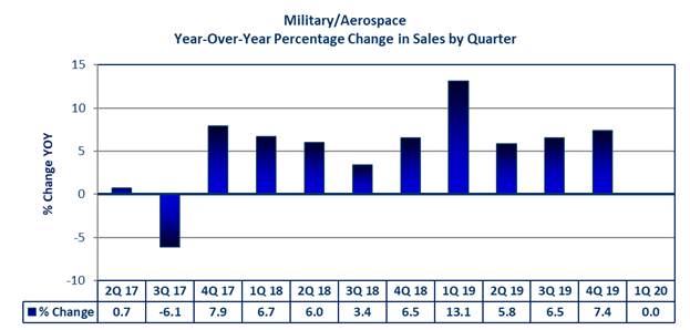 Military/Aerospace Year-Over-Year Percentage Change in Sales by Quarter