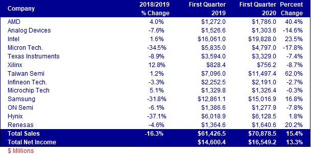 Semiconductor Equipment Sector - Sales and Net Income