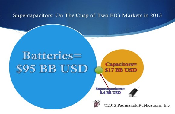 Supercapacitors the Myth, the Potential and the Reality | TTI, Inc