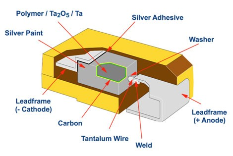 The Future Direction for Tantalum Capacitors in the High-Tech