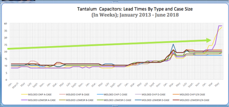 Figure 1.3 Tantalum Capacitor Lead Times: March 2013 to June 2018