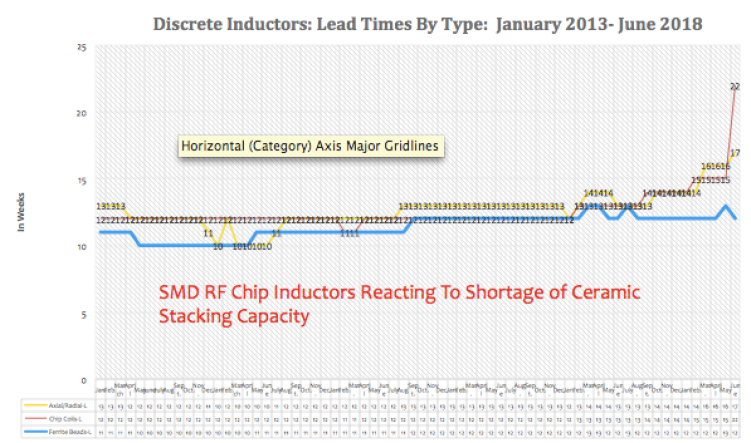 Figure 1.4 Discrete Inductor Lead Times: March 2013 to June 2018 (Showing a Spike in RF Ceramic Chip Lead Times – A Multilayered Ceramic Design)