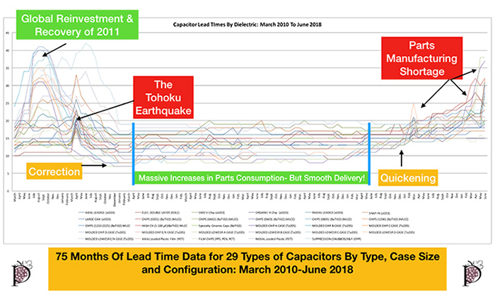 Figure 1.1 - Attached JPEG- 75 Months of Lead Time Data for 29 Types of Capacitors