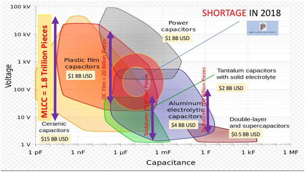 Figure 1.0 - Mapping Out The Parts Shortage in Capacitors in 2018