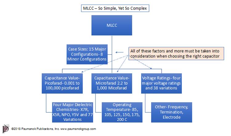 MLCC Graphic