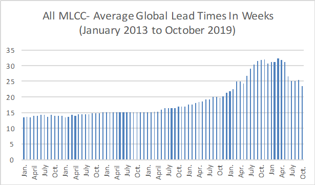 Chart – Average Global MLCC Lead Times in Weeks, Jan. 2013 to Oct. 2019