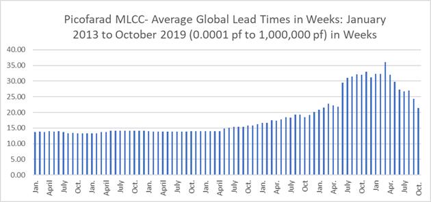 Chart – Average Lead Times for Picofarad-Type MLCCs, Jan. 2013 to Oct. 2019