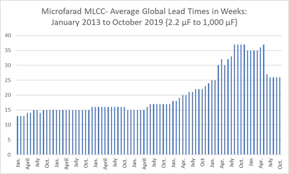 Chart - Average Lead Time for Microfarad-Type MLCCs Jan 2013 to Oct 2019