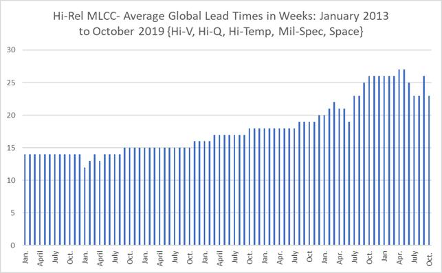 Chart - Nickel Price Trend Per Ton 4/2012–9/2019