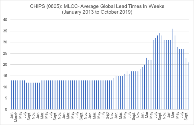 Chart – 0805 Lead Time Trend