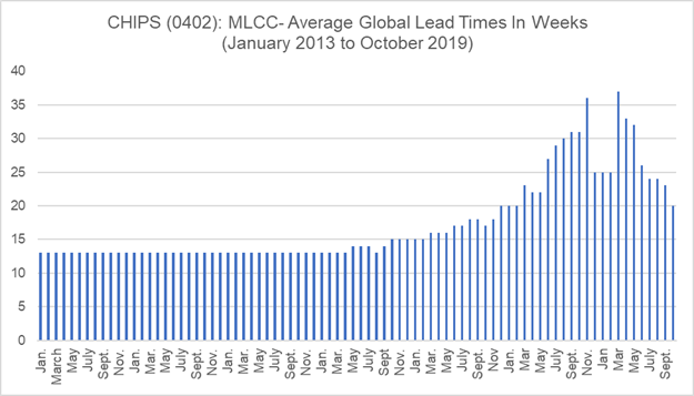 Chart - 0201 Lead Time Trend