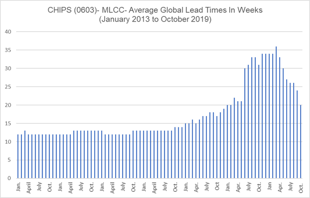 Chart -0603 Lead Time Trend