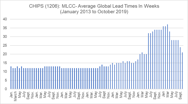 Chart – 1206 Lead Time Trend