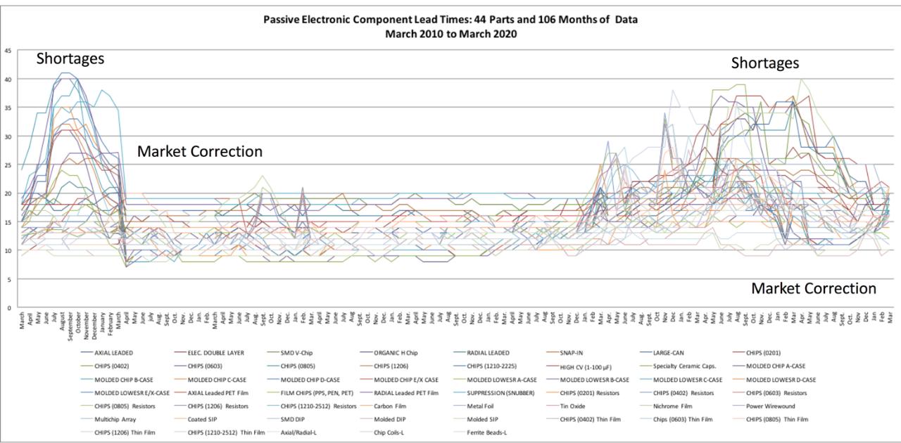 Market Correction Comparison in Passive Components