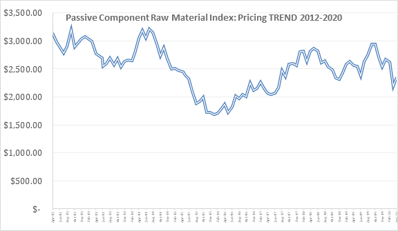 Passive Component Raw Material Index: Pricing Trend 2012-2020