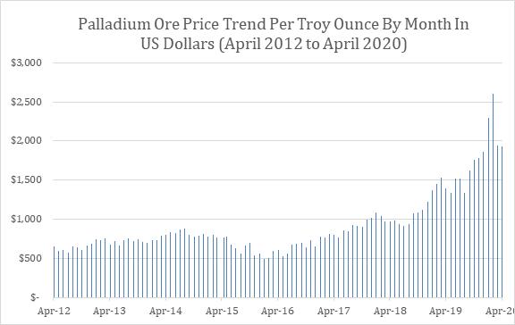 Palladium Price Trend, 96 Months of Data (April 2012 – April 2020)