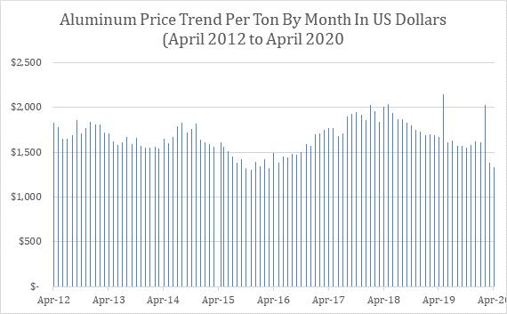 Aluminum Price Trend, 96 Months of Data (April 2012 – April 2020)