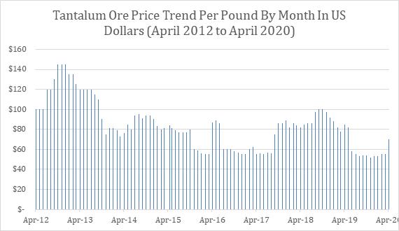 Tantalum Ore Price Trend, 96 Months of Data (April 2012 – April 2020)